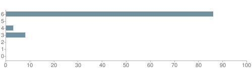 Chart?cht=bhs&chs=500x140&chbh=10&chco=6f92a3&chxt=x,y&chd=t:86,0,3,8,0,0,0&chm=t+86%,333333,0,0,10|t+0%,333333,0,1,10|t+3%,333333,0,2,10|t+8%,333333,0,3,10|t+0%,333333,0,4,10|t+0%,333333,0,5,10|t+0%,333333,0,6,10&chxl=1:|other|indian|hawaiian|asian|hispanic|black|white